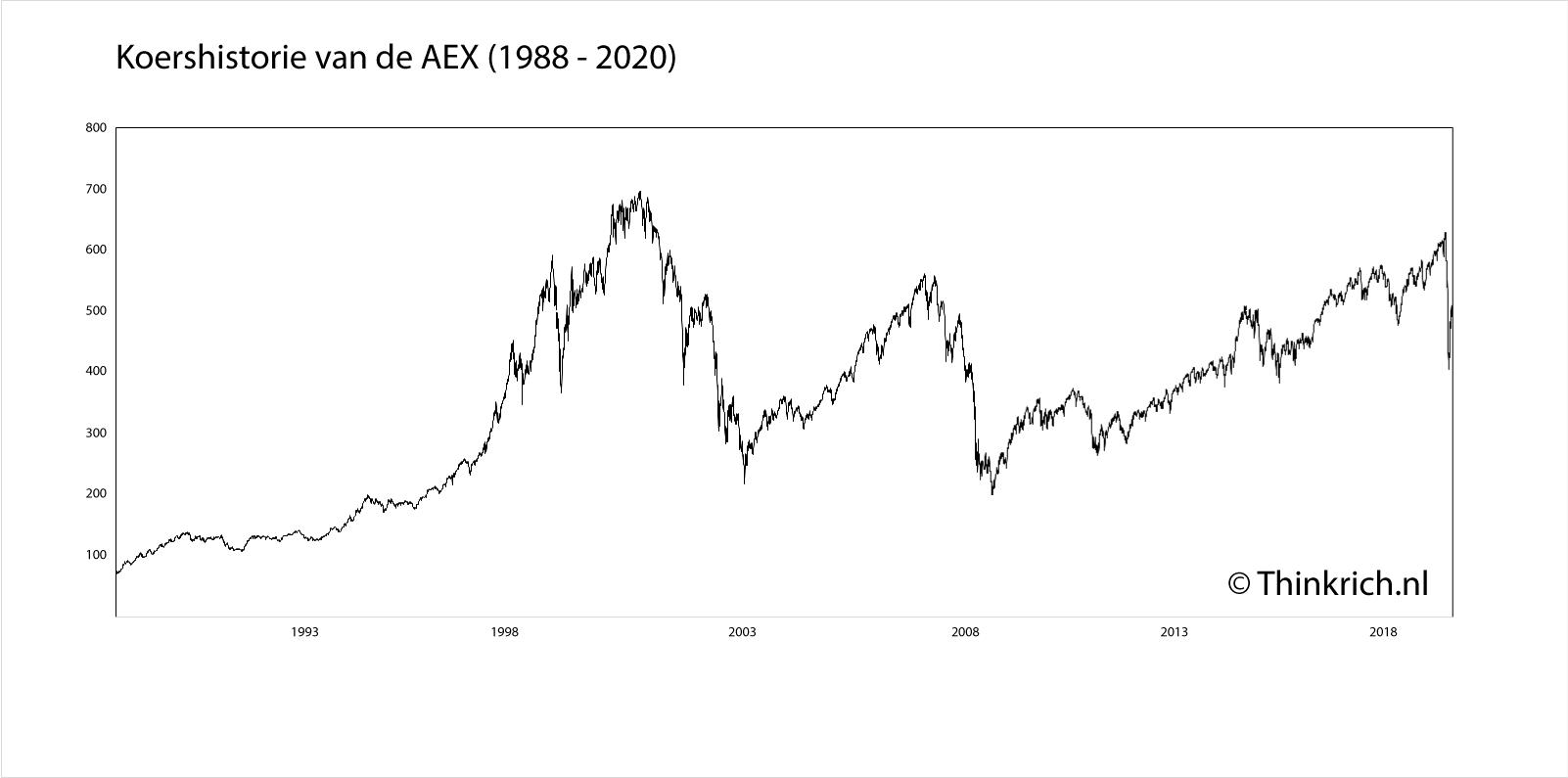 Koershistorie van de AEX (1988 - 2020)
