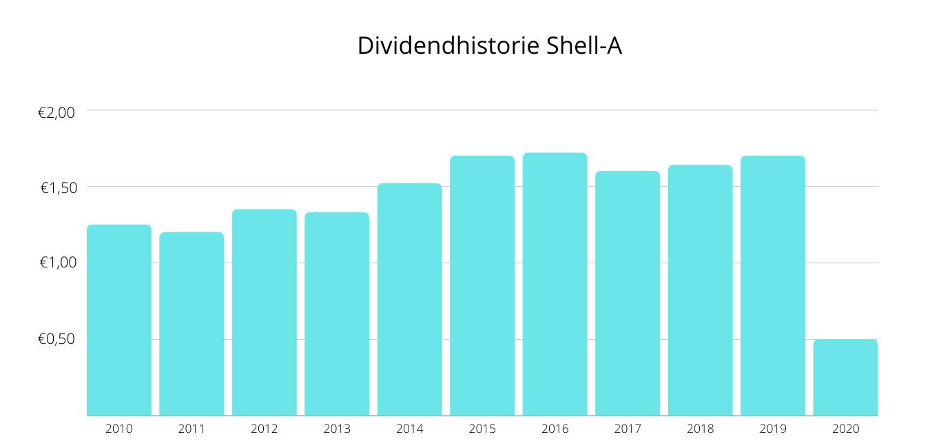 Dividendhistorie Shell
