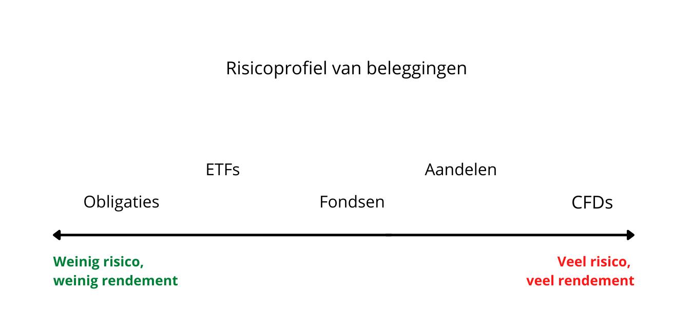 Risicoprofiel van beleggingen