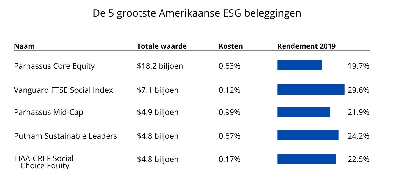 Beleggen in ESG