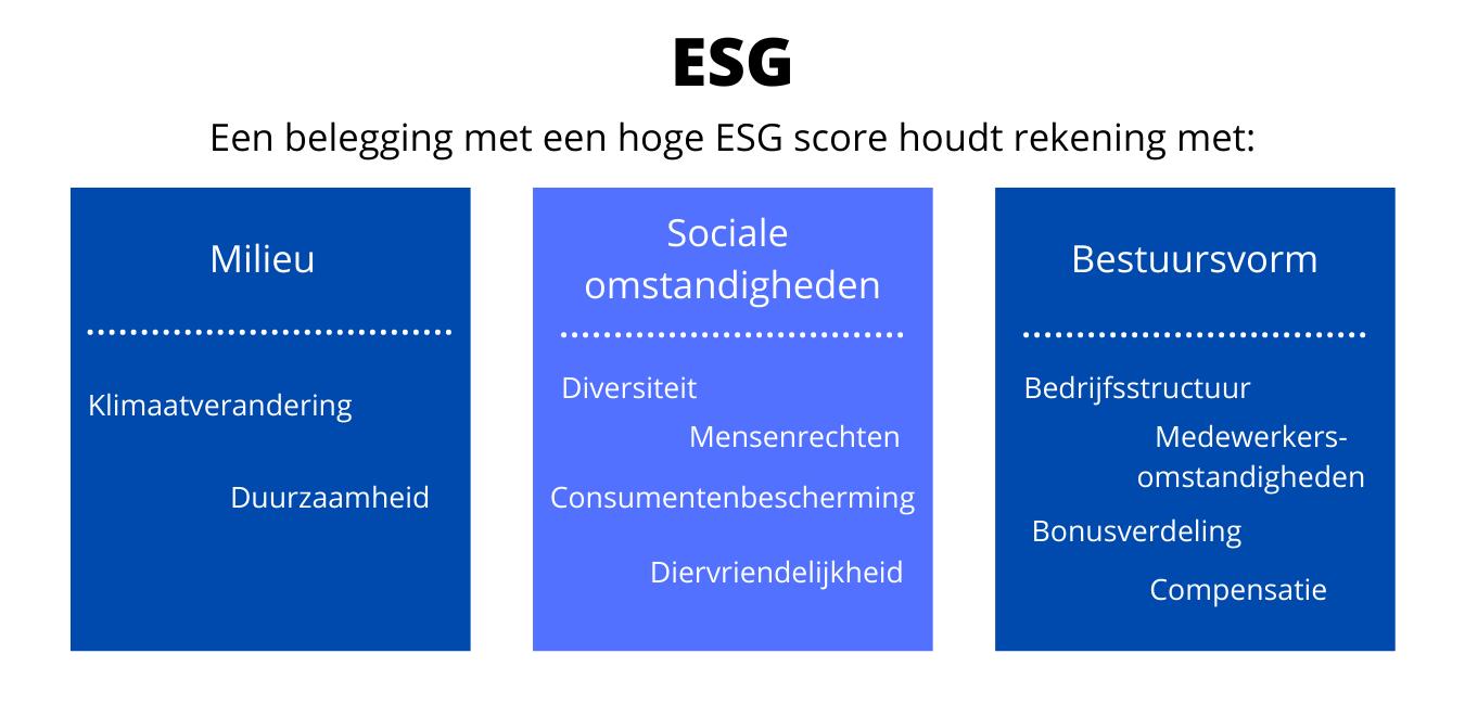 Wat is ESG?